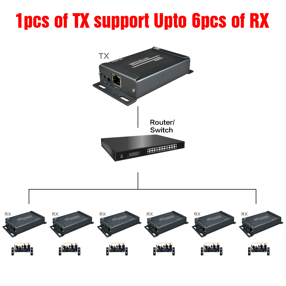 MIraBox rj45 HDMI Extra Receiver Support 1080p@60HZ 1080i Cascade 20KM Over IP Splitter Switch Lossless No Latency HDMI Receiver (5)