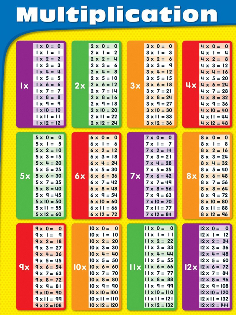 Online Buy Wholesale mathematics multiplication table from China ...
