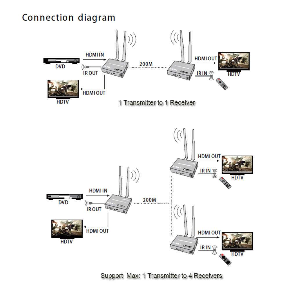 لاسلكي HDMI موسع 200M 2.4G/5G 1080P جهاز ريسيفر استقبال وإرسال عدة tcp/ip تمديد الصوت والفيديو دعم 1Tx إلى 4RXs