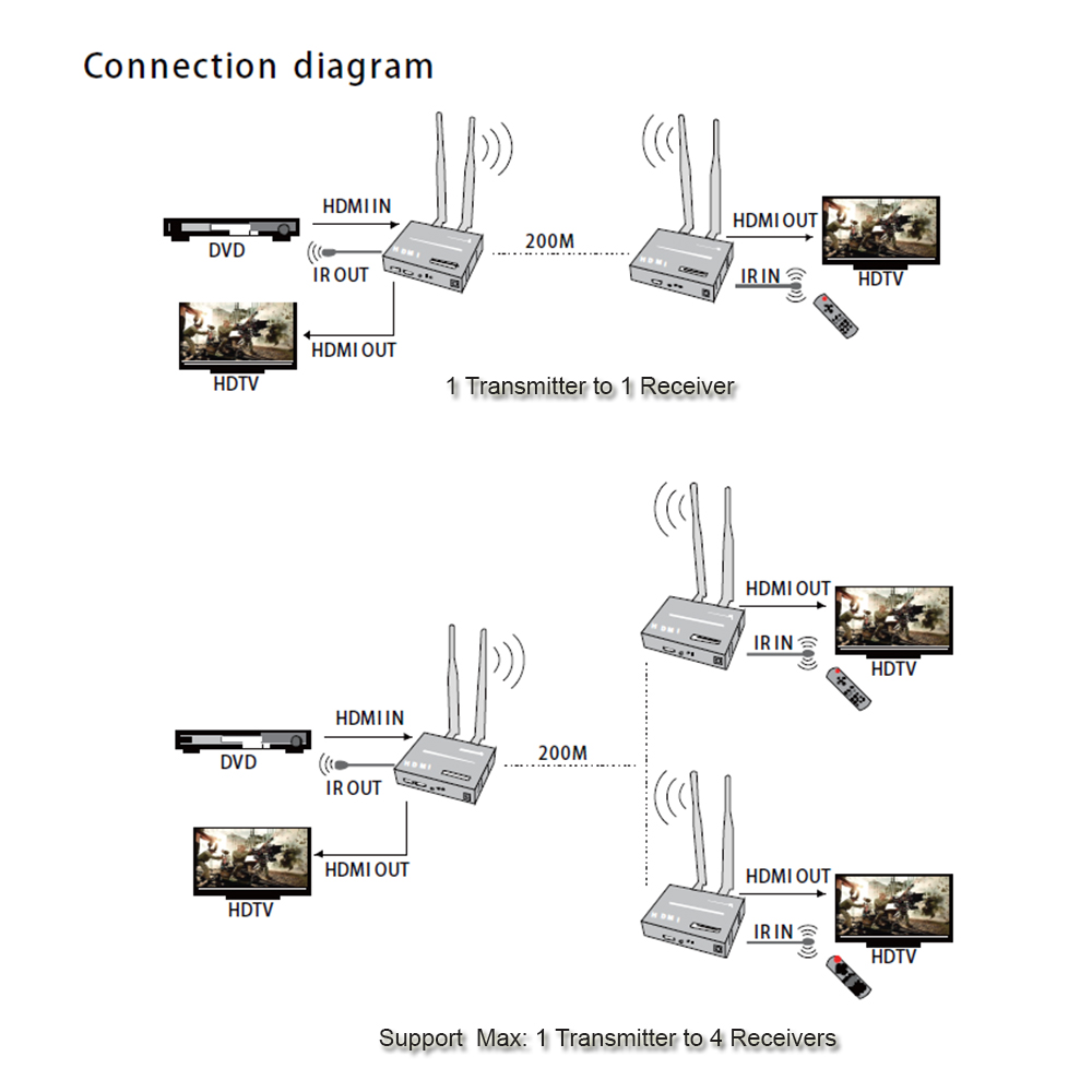 Image 5 - Wireless HDMI Extender 200M 2.4G/5G 1080P Transmitter Receiver kit TCP/IP extende Audio Video support 1Tx to 4RXs-in HDMI Cables from Consumer Electronics