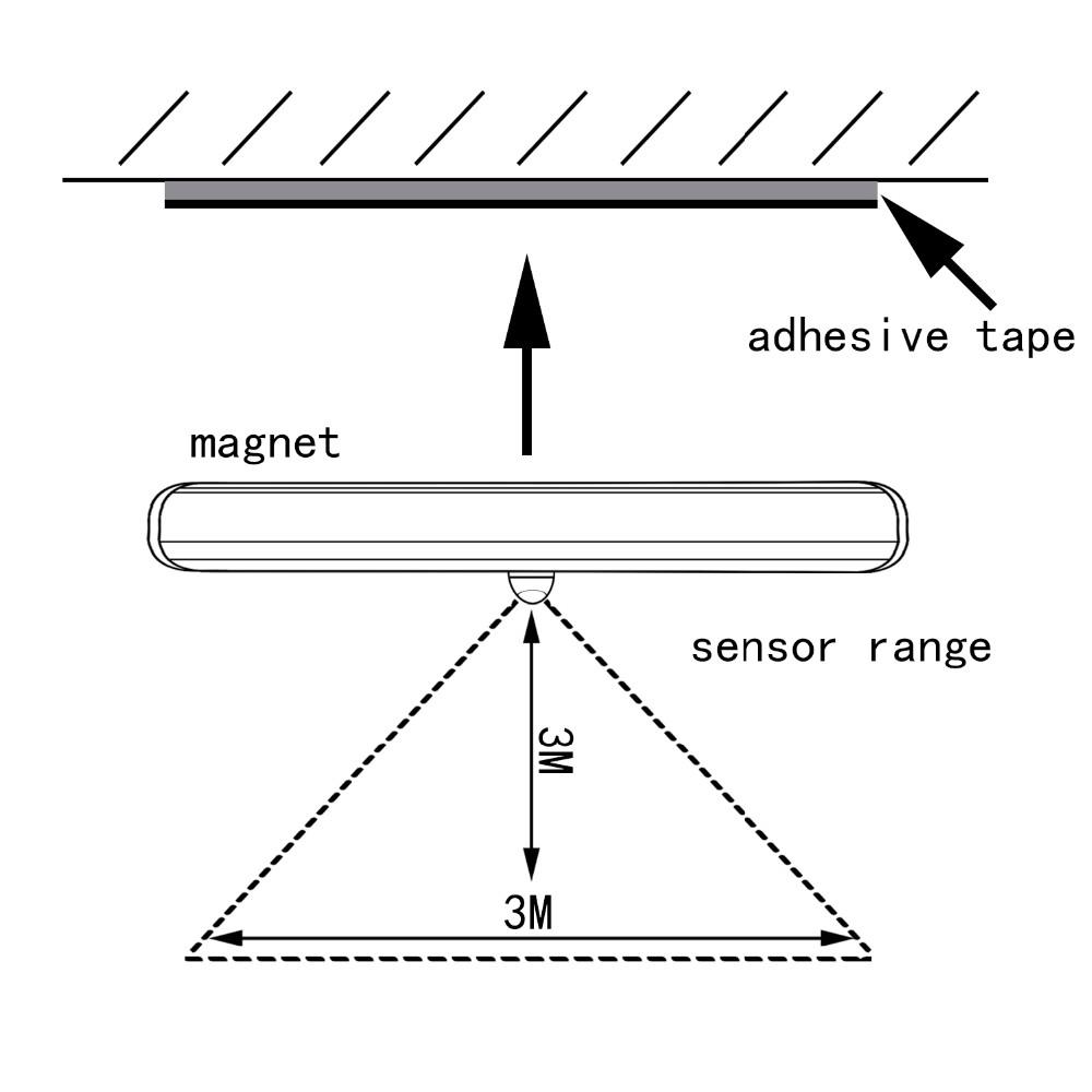 led infrared flood light led wall sconce auto wireless motion sensing light bar led light home light