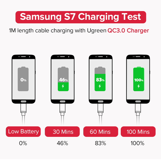Ugreen Micro USB Cable 2.4A Nylon Fast Charge USB Data Cable for Samsung Xiaomi LG Tablet Android Mobile Phone USB Charging Cord
