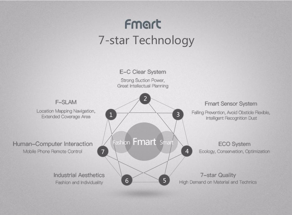 Aliexpress Fmart Robot 7 Stars Technology