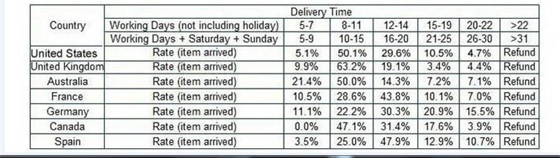 shippingtime