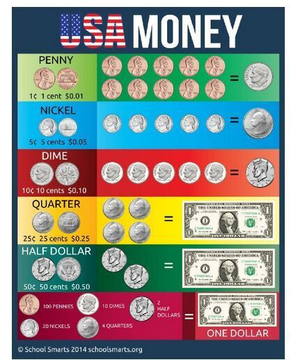 USA Money Chart By School Smarts Educational Poster Canvas