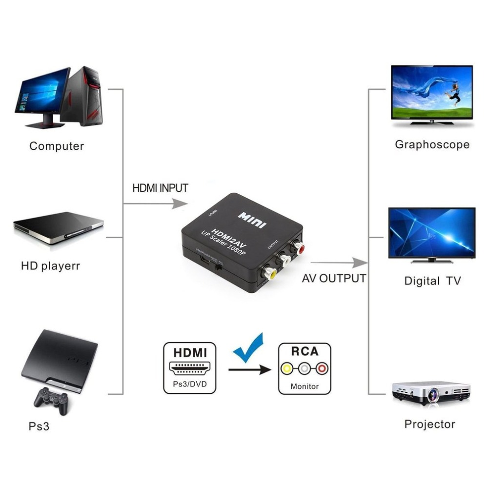 HTB1IkksXhrvK1RjSszeq6yObFXaT 1080P Mini HDMI to VGA to RCA AV Composite Adapter Converter with 3.5mm Audio cable VGA2AV / CVBS + Audio to PC HDTV Converter