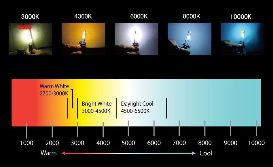 2 x H11 HOD 12V 3000K 100W Злато жълто - Автомобилни светлини - Снимка 5
