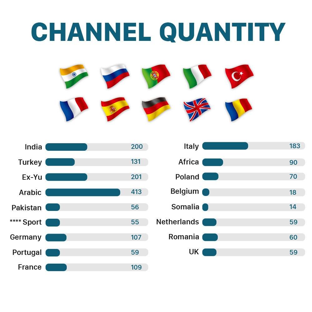 Image 2 - IPTV Italy Turkey India IP TV Ex Yu Africa Poland 1 Month IPTV Free HK1 Max Arabic France Somalia IPTV Subscription India IP TV-in Set-top Boxes from Consumer Electronics