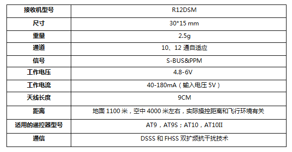 Radiolink R12DSM 4