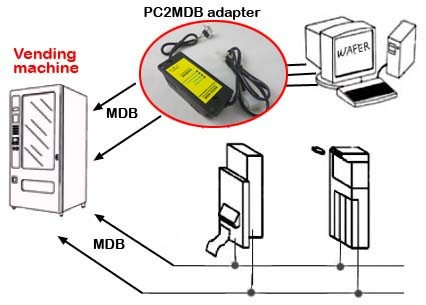 pc2mdb-adapter