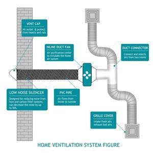 Image 5 - Fan Ducting; 5m 10m Aluminium Flexible Ventilation Ducting, PVC Air Ducting for Kitchen, Toilet, Hydroponics Extractor Fan Duct