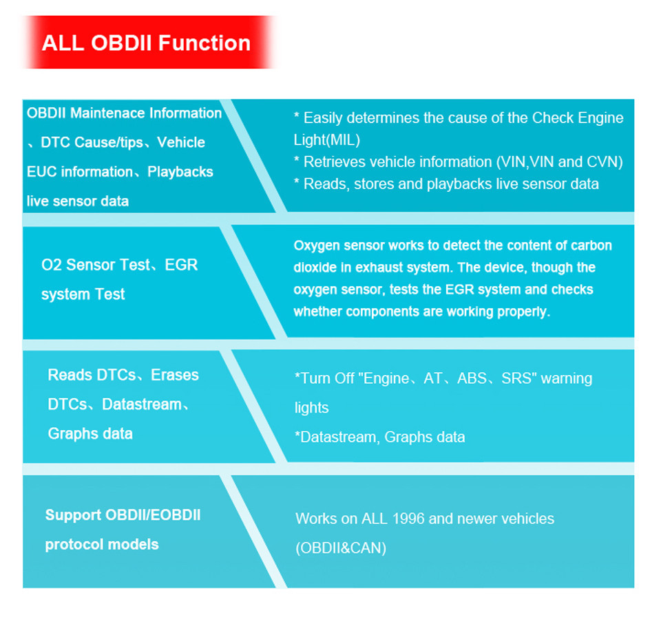 ALL OBDII Function