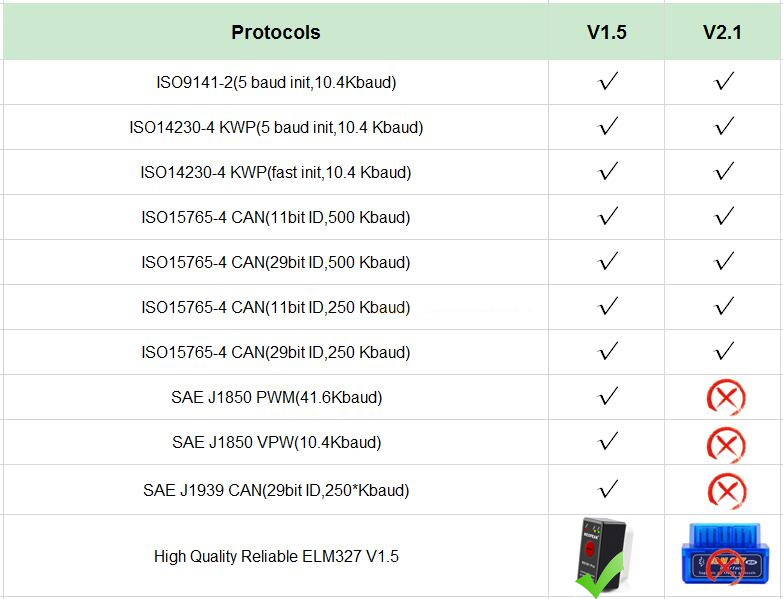OBD2 ELM327 bluetooth pic18f25k80 OBD2 Autoscanner ELM 327 Mini V1 5 OBD2  Bluetooth Adapter EML327 V 1 5 Car Diagnostic Tool