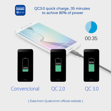 CELBRO Quick Charge 3.0 Usb 3 Port Wall Charger 3A + 2in1 Cable for Mobile Phone