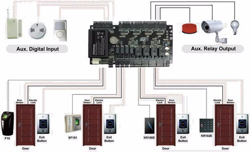 access control board ZKTeco C3 400 door access control panel with power supply metal box work
