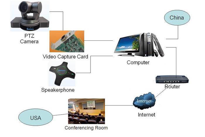 DANNOVO Najnižja cena 20-kratna video konferenčna kamera z - Pisarniška elektronika - Fotografija 6
