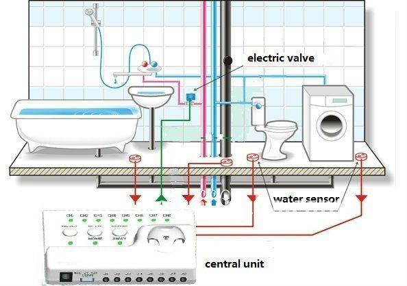Stor marknadsföring Hög kvalitet Ryssland Ukrain Smart Home Water - Säkerhet och skydd - Foto 6