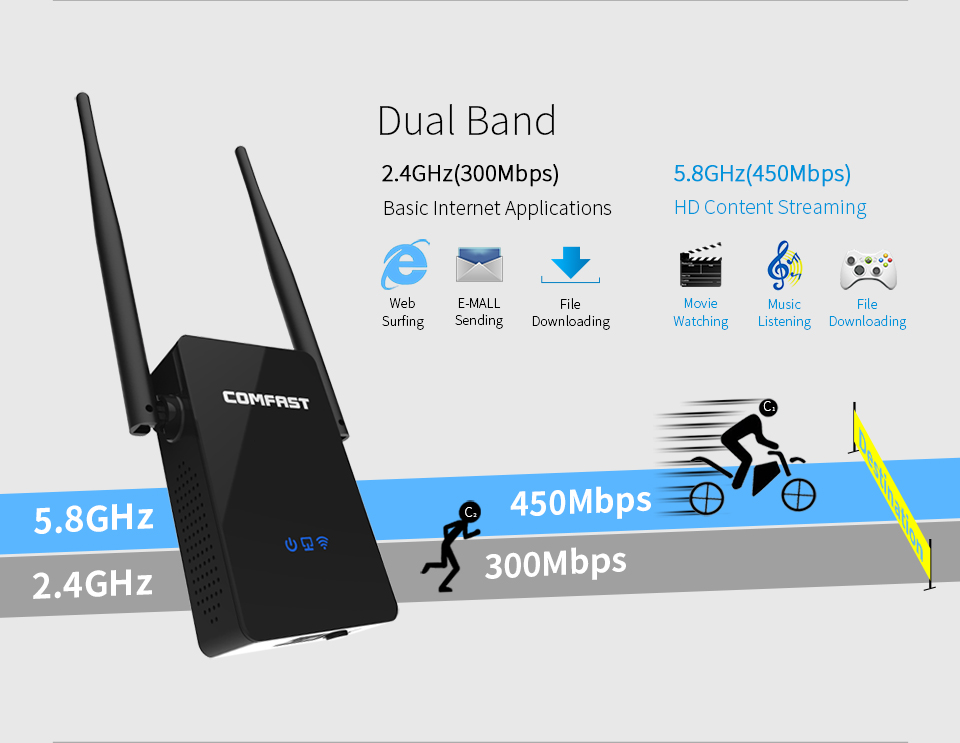 Wifi router 750 Mbps 802.11 AC Dual Band 2.4+5.8Ghz WIFI roteador wireless Repeater ac wi fi signal Extender Comfast CF-WR750 V2