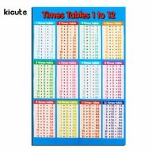 Новое поступление ламинированные Обучающие столы Математика Дети стены диаграммы плакат для офиса школы образования питания