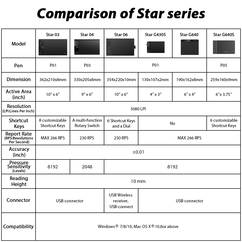 Comparison of the Artist series