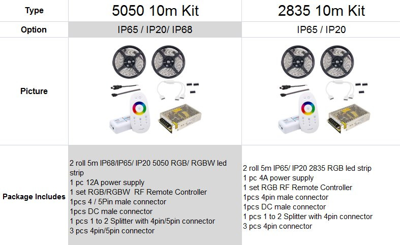 10M RGBW LED STRIP