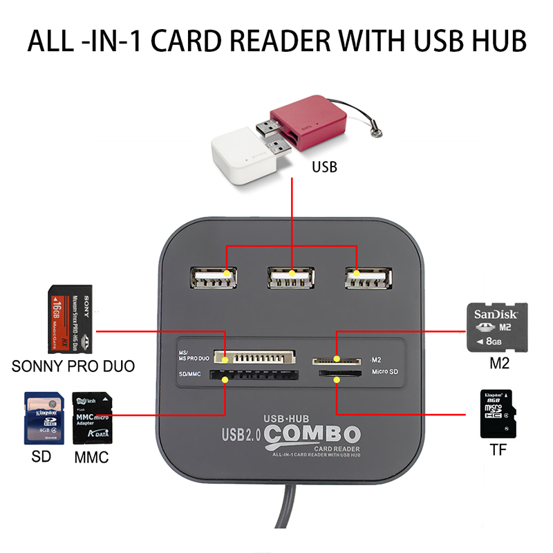 Image 5 - Memery Cards Reading Device USB 2.0 Combo Adapter for Micro SD SDHC TF M2 MMC MS PRO DUO Card Reader USB Splitter HUB for PC-in Card Readers from Computer & Office