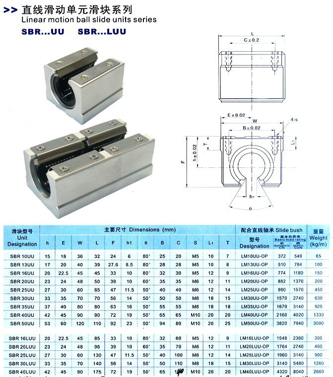 ЛУЧШИЕ ЦЕНЫ: 2 ШТ. sbr20 l500mm