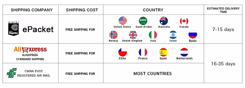 4.1 Shipping Guidance