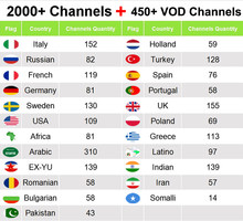 Europa IPTV abonnement IUDTV Zweden Italië UK Duitse Arabisch Frans Netherland India USA smart TV Box IPTV M3U 2500 + live(China)