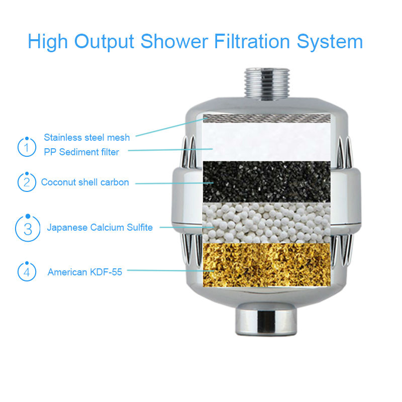 2pcs Best AquaBliss SPA Bathing Water Purifier Shower Filter Dechlorination Skin Water Cleaner Shower Spa FilterS Free Shipping