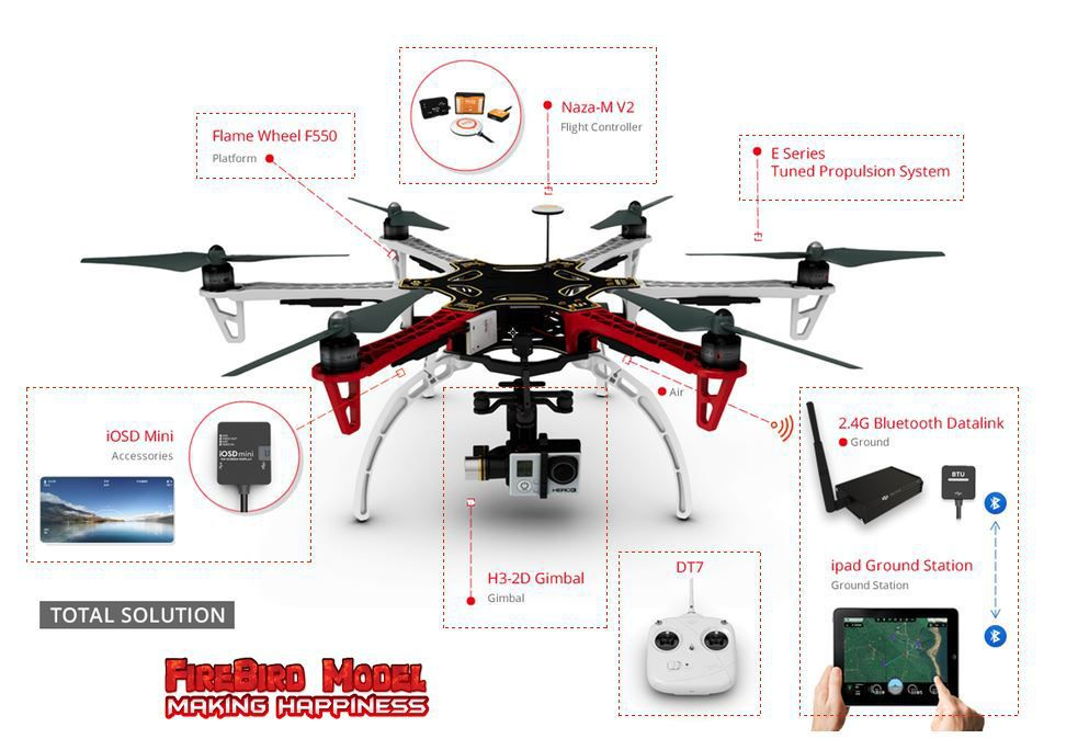 Ners To Drone Autopilots Flight Controllers And How