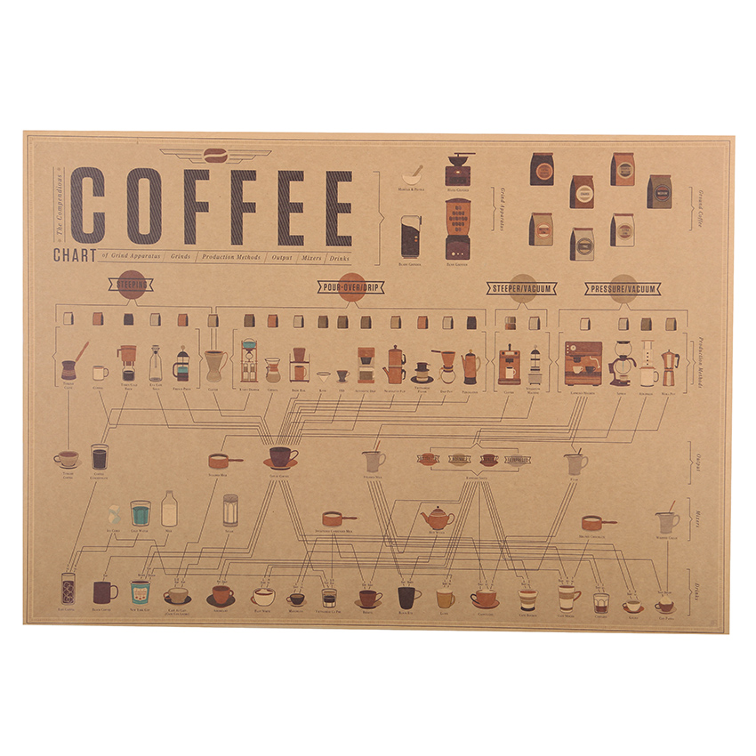 1 pcs Coffee Diagram Paper Collection Cafe Kitchen Drawings Posters Adornment Vintage Poster Wall Stickers