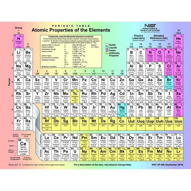 J2098 tabel periodik unsur pop 14x21 24x36 inci sutra art poster j2098 tabel periodik unsur pop 14x21 24x36 inci sutra art poster kain atas print home urtaz Gallery