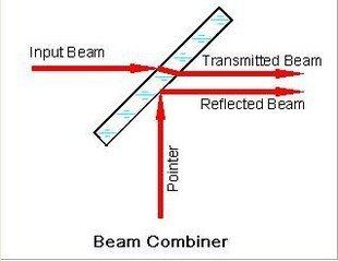 Beam Combiner Optic106100nm Co2 Laser With 650nm Red