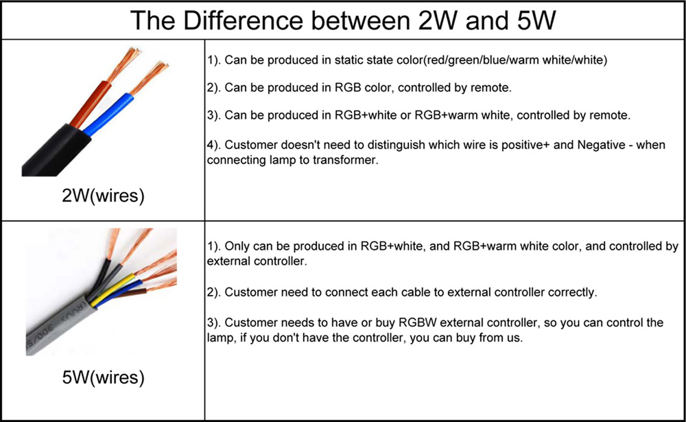 The Difference between 2W and 5W