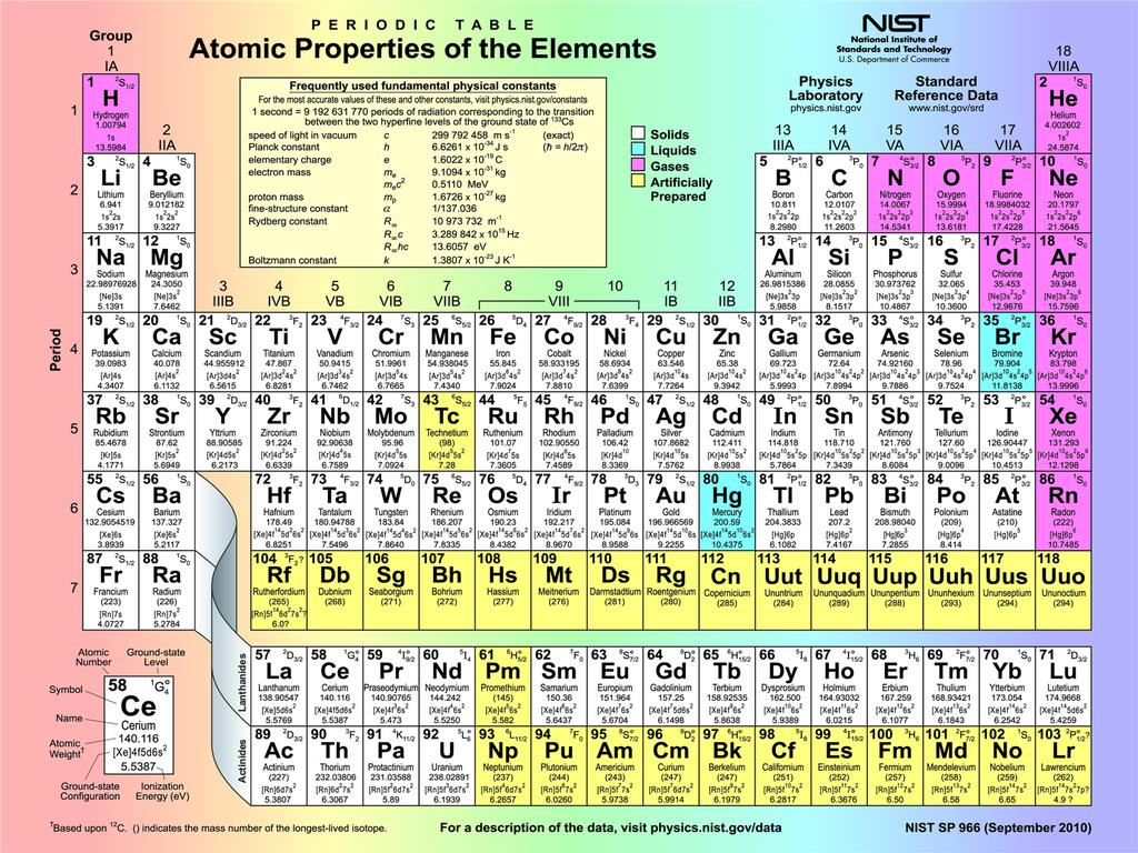 Francium on the periodic table images periodic table images q0080 24x32 periodic table atomic properties of the elements q0080 24x32 periodic table atomic properties of gamestrikefo Choice Image