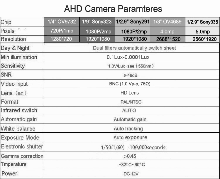 ahd camera parameters picture show
