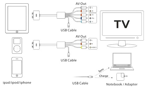 iphone av wire diagram iphone diy wiring diagrams description usb 2 0 dock connector to tv rca video composite av cable adapter for ipad 2 3 for iphone 4 4s for apple tv box for ipod touch in mobile phone