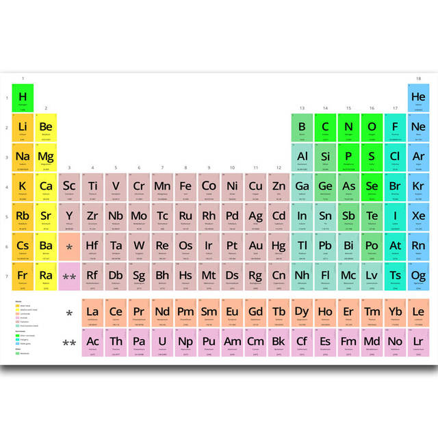 S1119 Periodic Table Of The Elements Chemical Graphic Education Wall