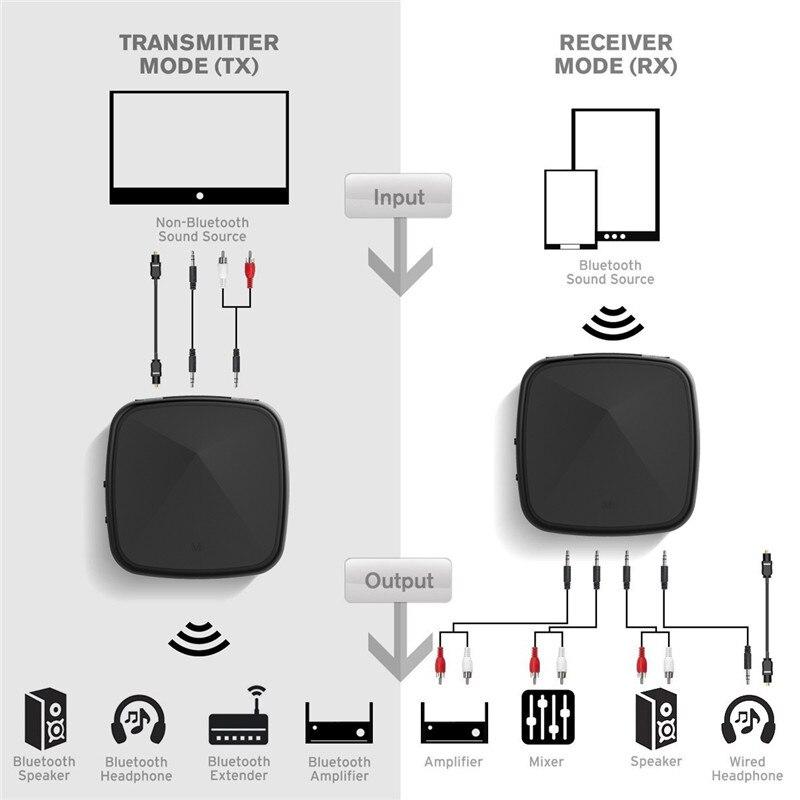 Bluetooth transmitter 2