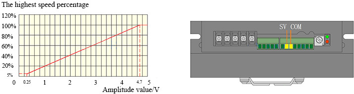 BLD750 Input analog signal 0-5V