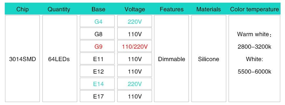Silicone LED Corn Bulbs E11 E12 E14 E17 G4 G8 G9 LED Bulb Lamp 220V 110V  (11)