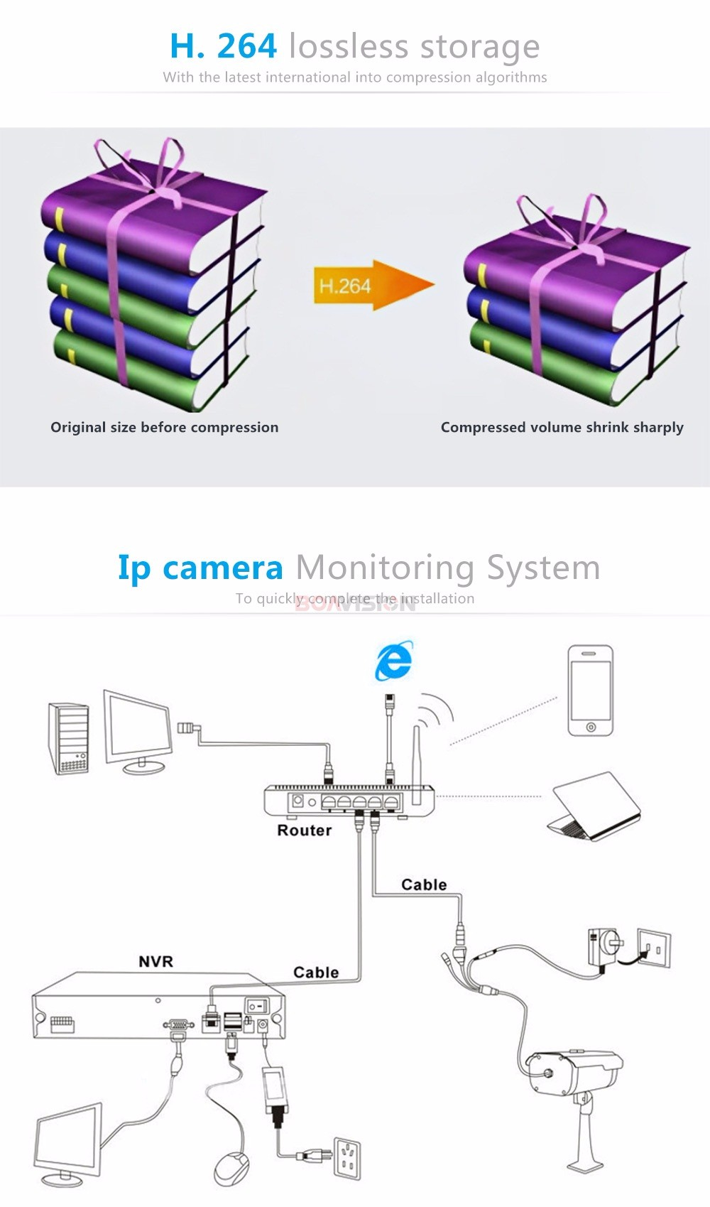 10 Waterproof IP Camera