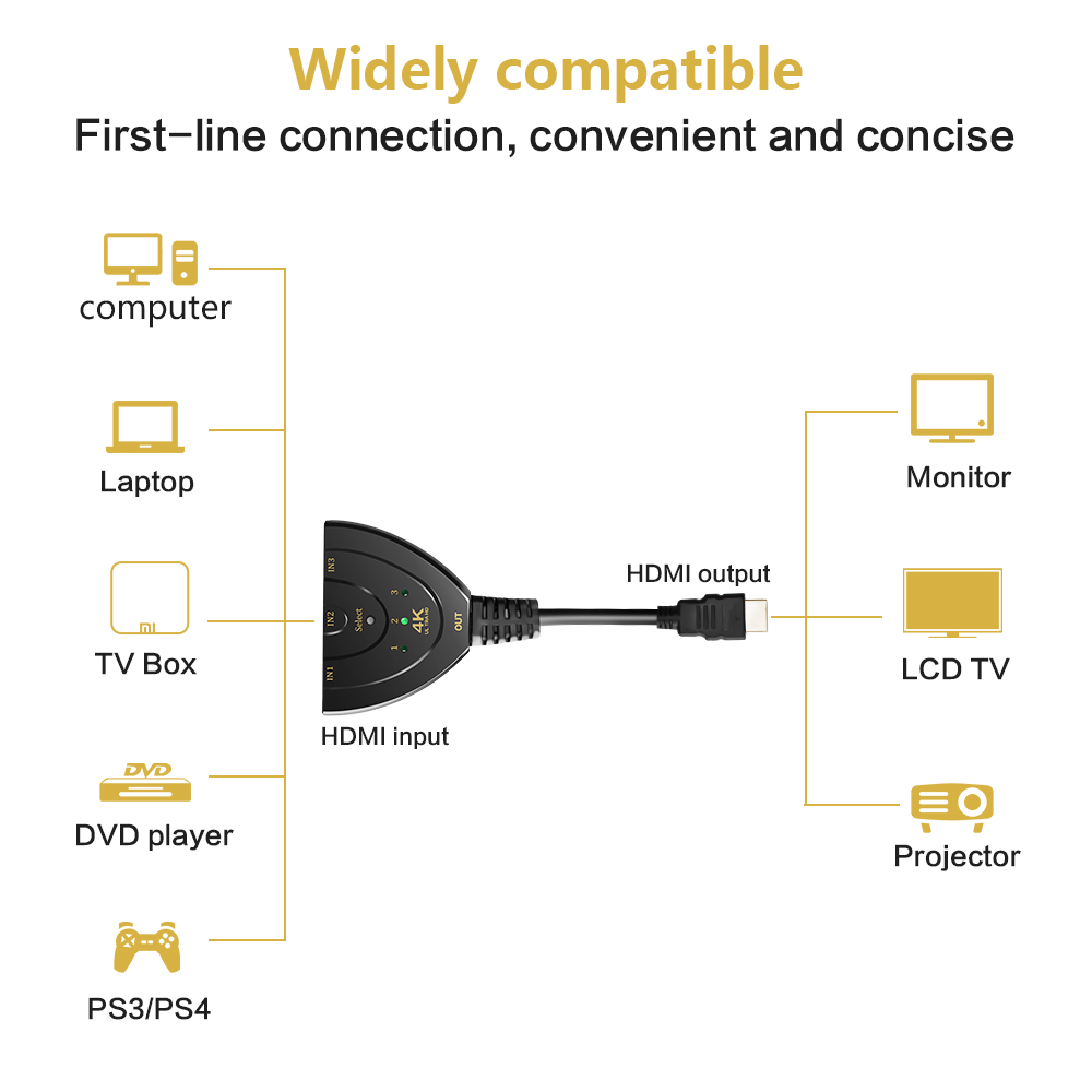 4k hd 3d hdmi switch 3 port to hdmi adapter hdmi hub v1 4 with len displayfor hd dvd sky stb ps3 xbox360 tv projector monitor in hdmi cables from consumer  [ 1000 x 1000 Pixel ]