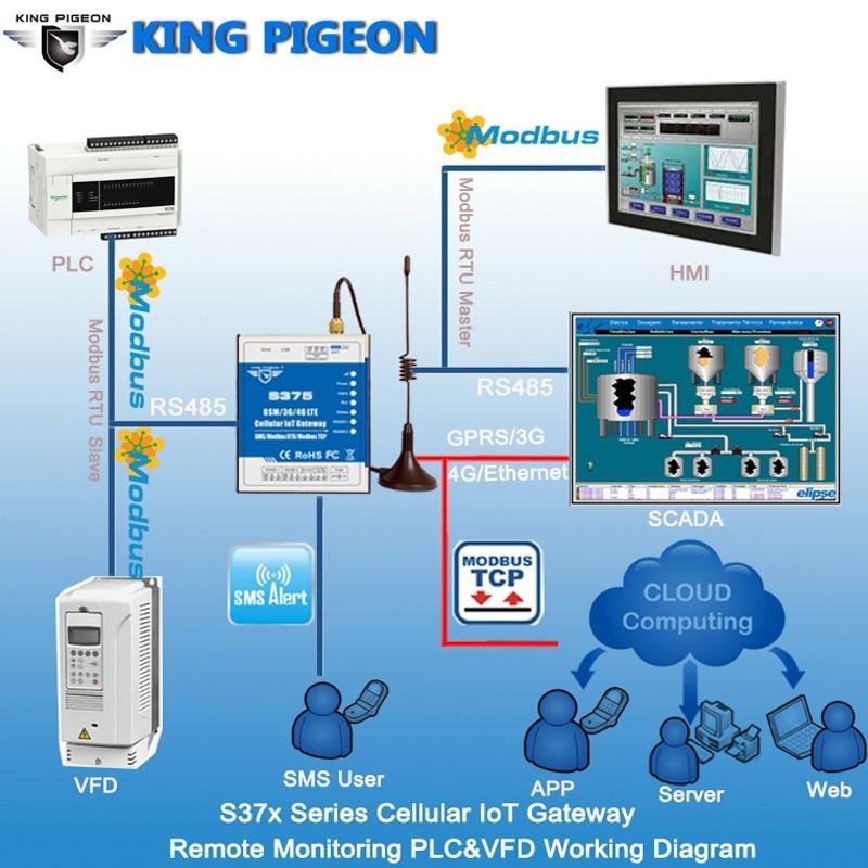 Smart IOT M2M RTU Industrial Modbus Gateway for UPS&Accumulator Remote  Monitoring via GSM netwrok Support Dual sim card S374