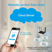 HIPERDEAL Sonoff RF inteligente WiFi inalámbrico módulo interruptor para Apple Android APP Control R 18Oct26(China)
