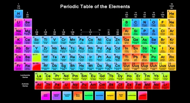 Element Periodic Table Chemistry Teaching Knowledge Big Picture Campus Culture Poster Customization Fabric Poster43x24 24×13 Inch -1