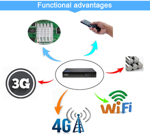 Image 2 - 1080P,960P,720P,960H CCTV Camera 1080N 8 Channel 8CH  Hybrid 6 in 1 WIFI XVI NVR TVI CVI AHD DVR Surveillance Video Recorder