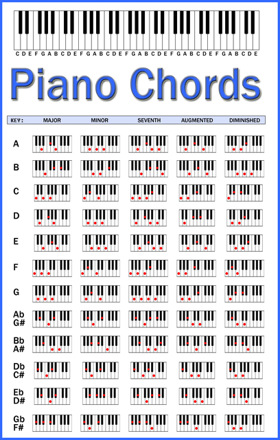Piano Chords Diy Paper Postersstickerscanvas Wall Poster 16x24