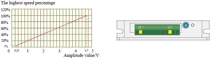 Input analog signal